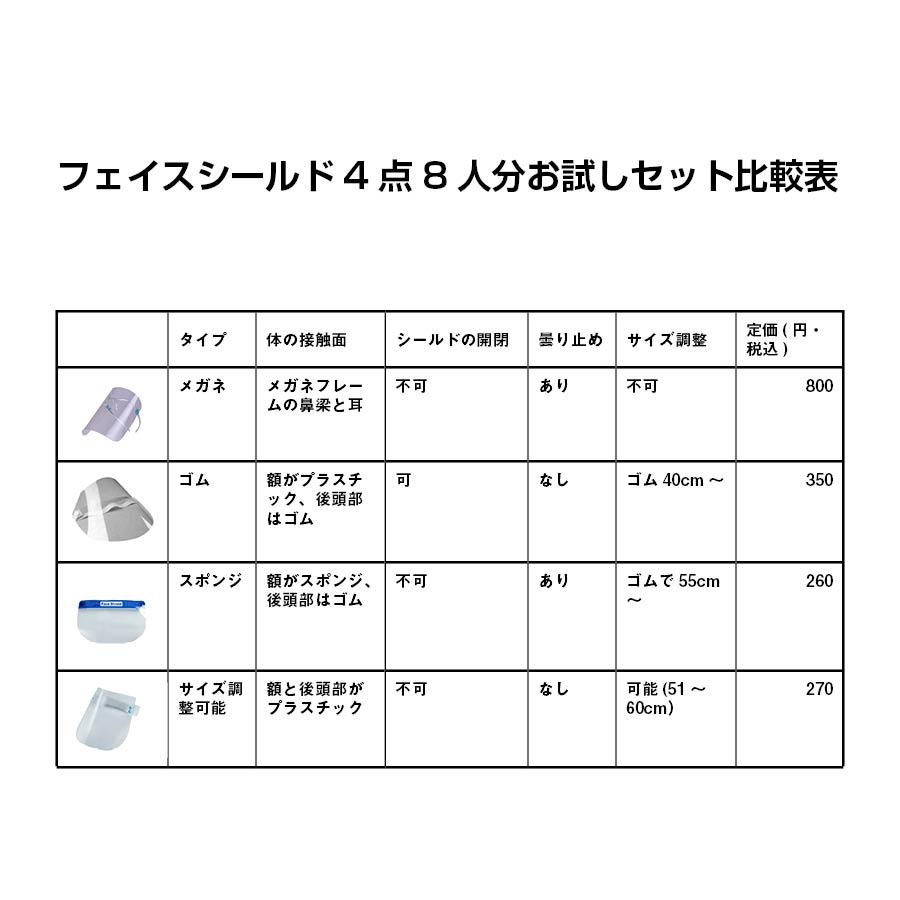 フェイスシールド4種類比較表